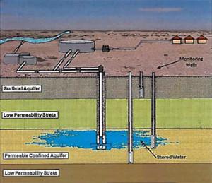 aquifer_storage_recovery